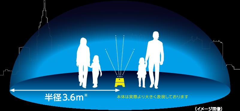 蚊よけ範囲です。約40平米の蚊に効果があります。